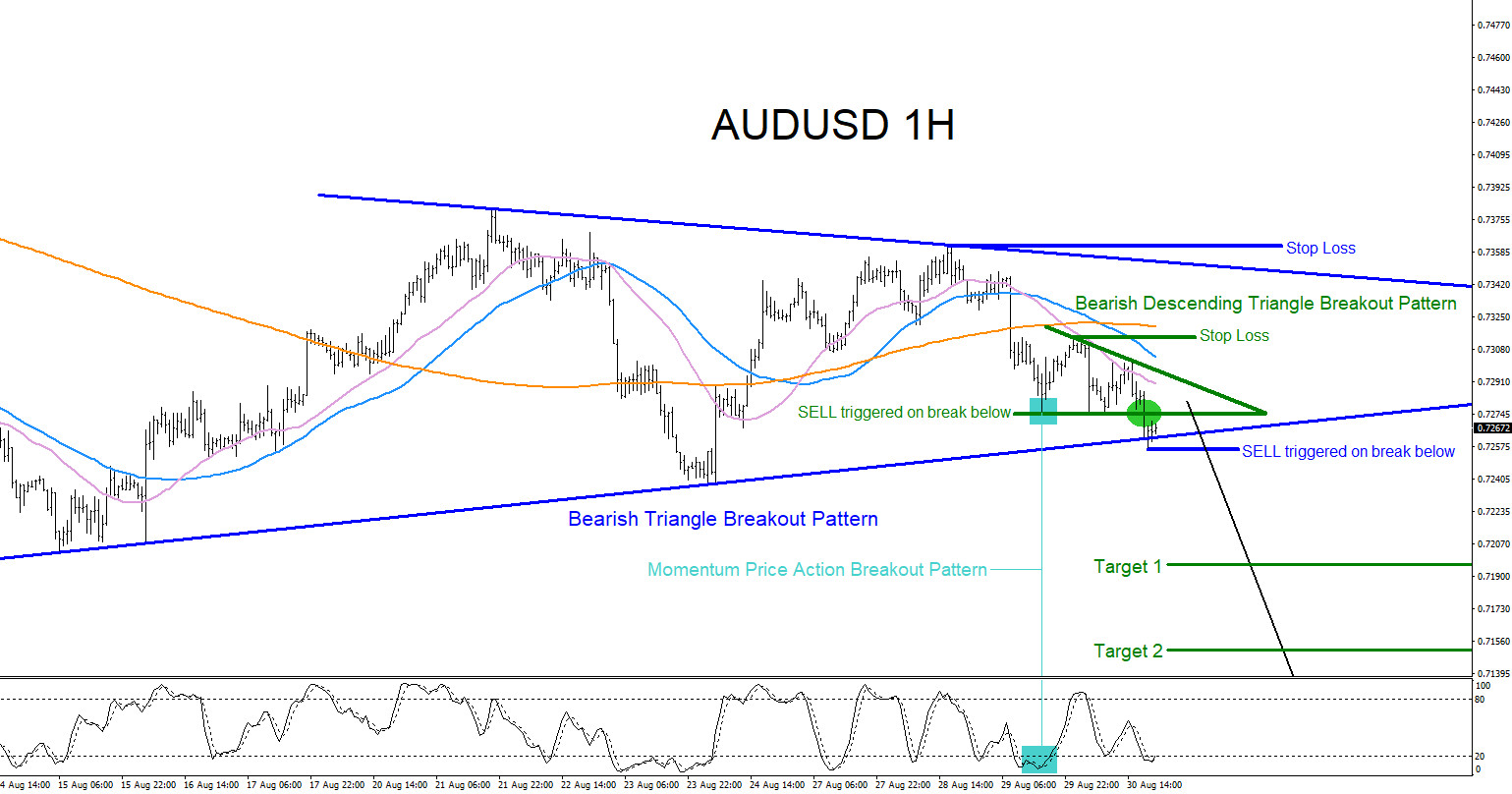 audusd, forex, bullish, bearish, technical analysis, pattern, patterns