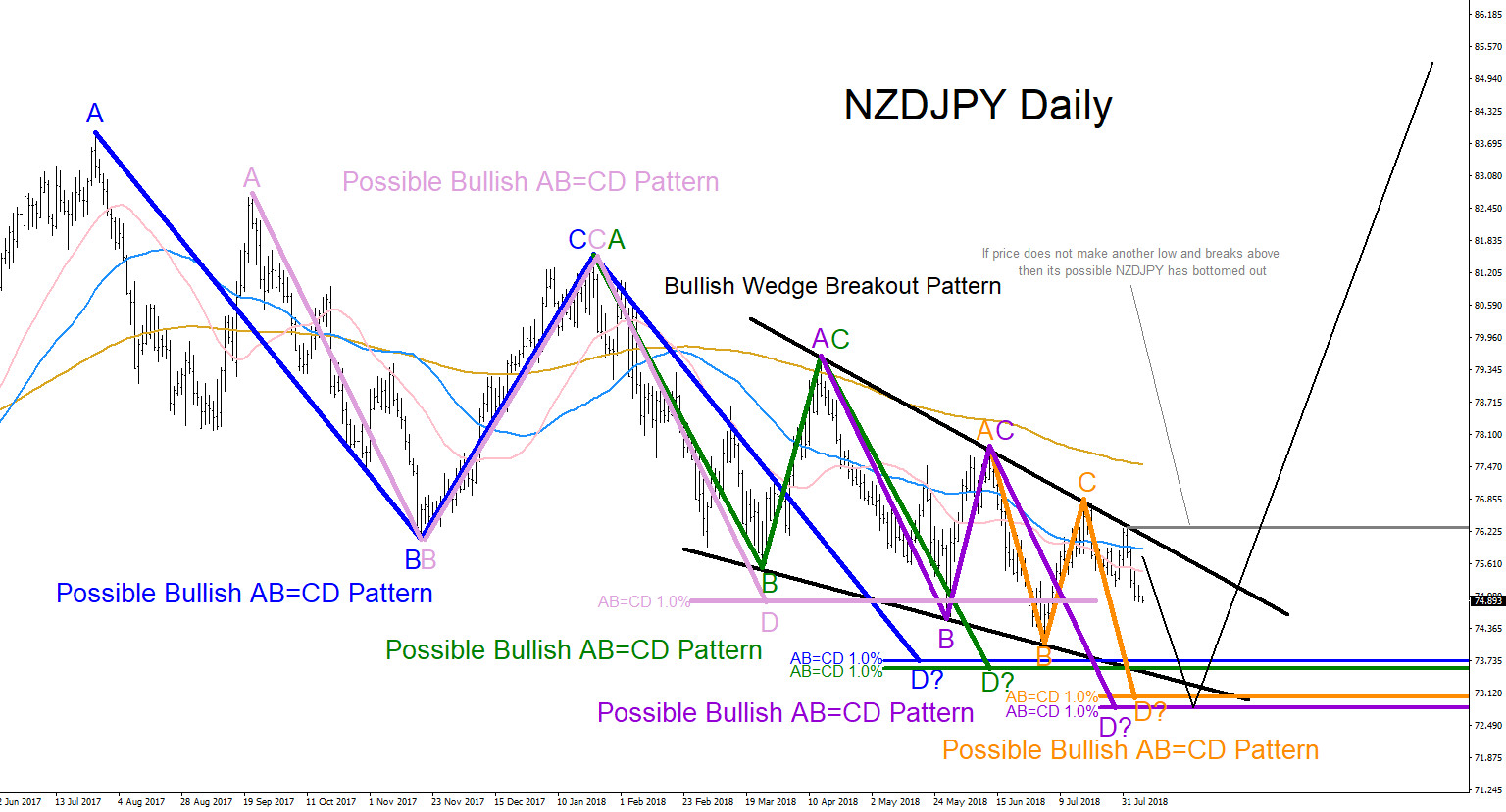 NZDJPY, elliottwave, patterns, pattern, bullish elliott wave, forex, technical analysis