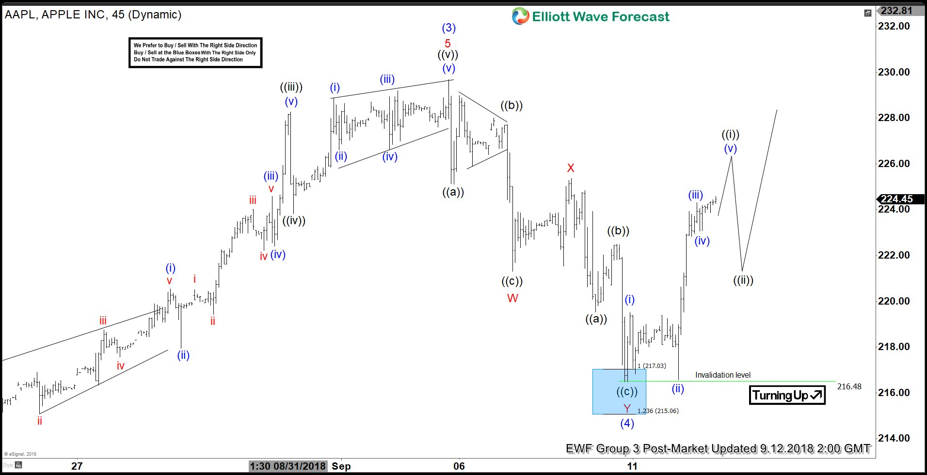 AAPL Elliott Wave View: Ready For Wave 5 Higher?