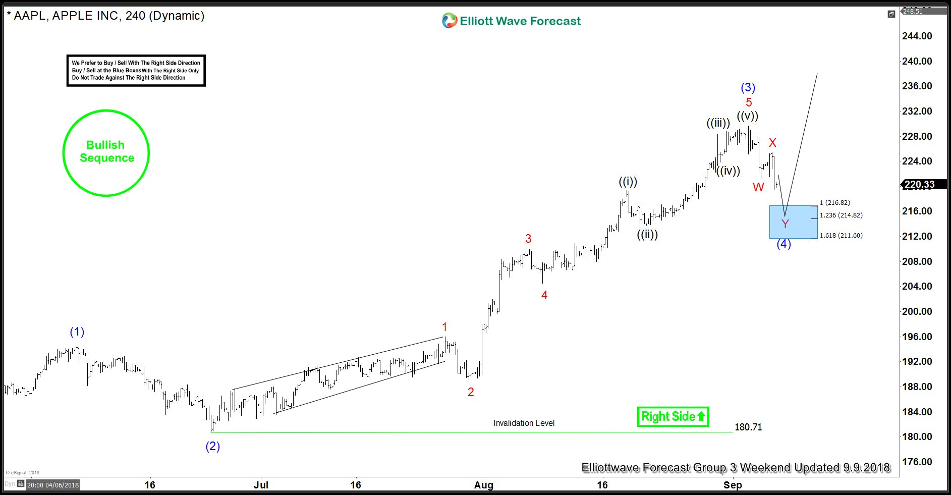 AAPL: Trading The Right Side using Elliott Wave Theory