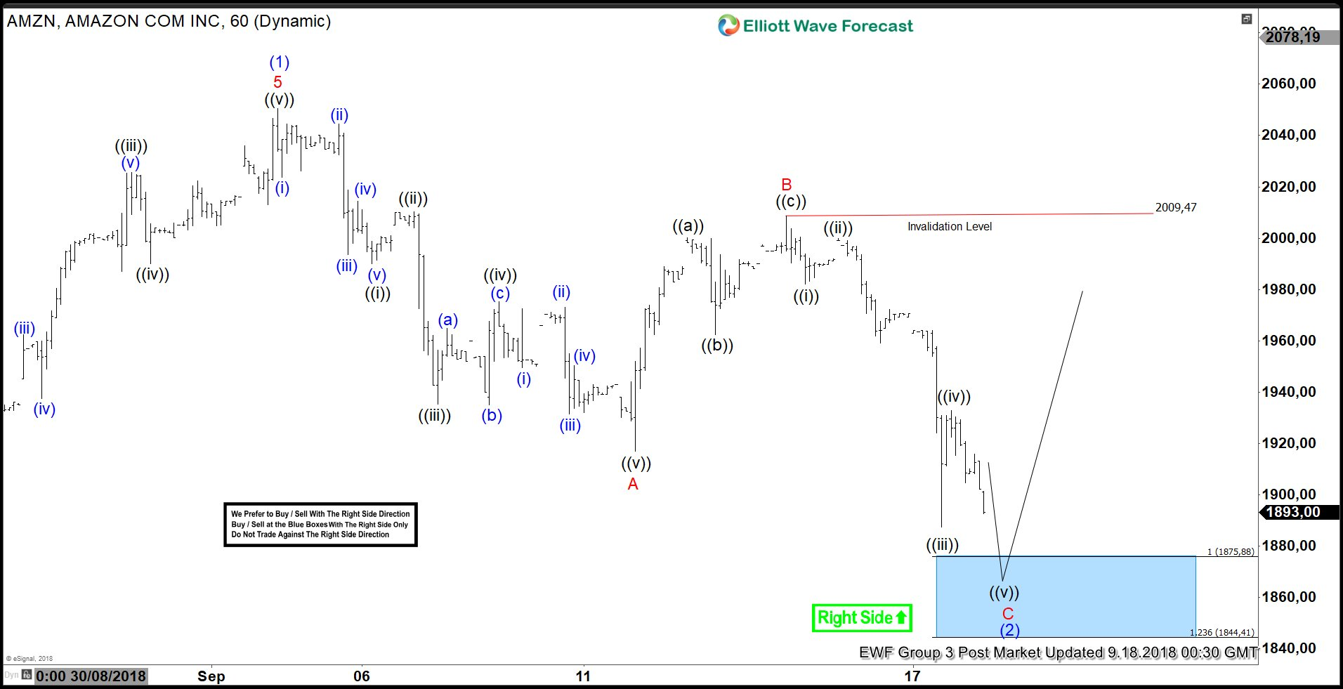 AMAZON Elliott Wave View: Close To Finding Support?