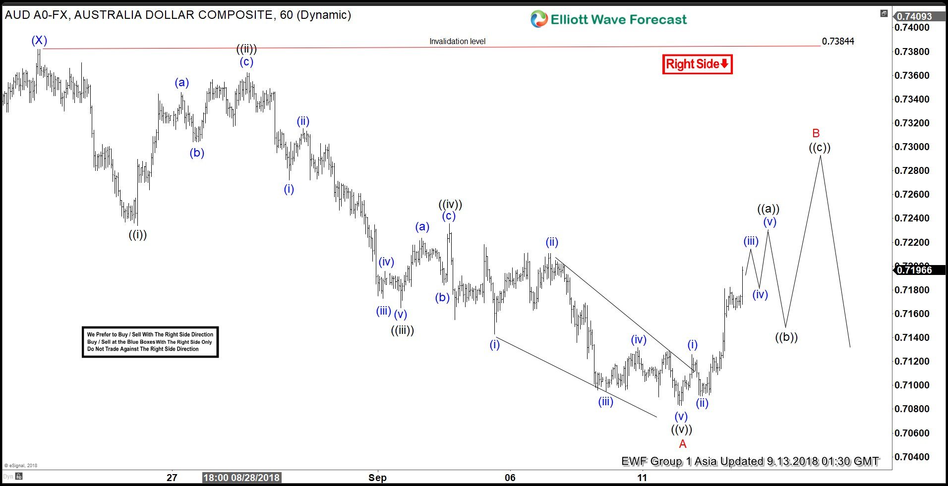 AUDUSD Elliott Wave View: Right Side Calling Lower