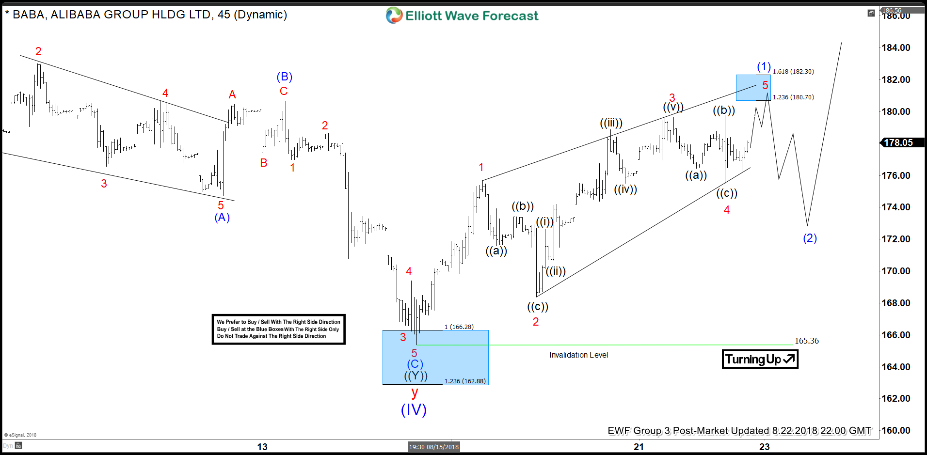 BABA Elliott Wave View: Found Buyers in Blue Box and Rallied