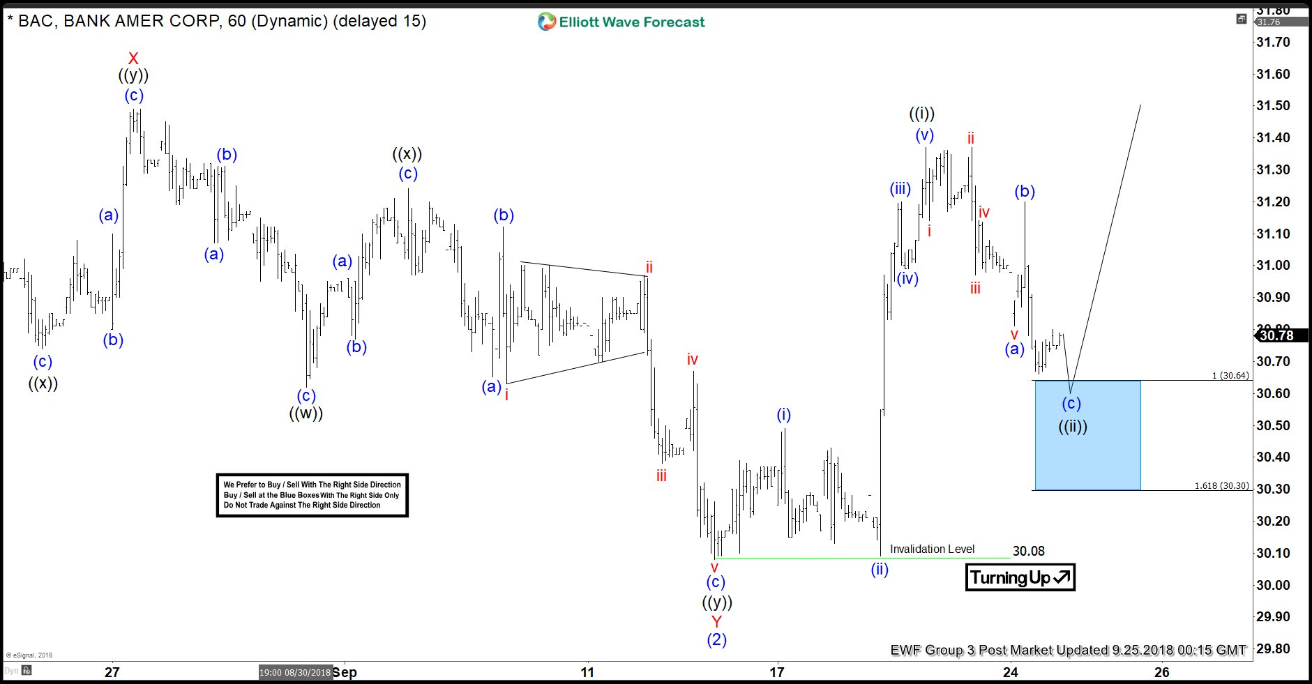 BAC Elliott Wave View: Ready To Resume Higher?