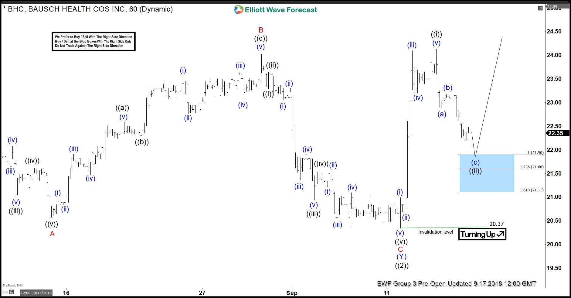 BHC Elliott Wave Analysis: Inflection Area Called The Bounce