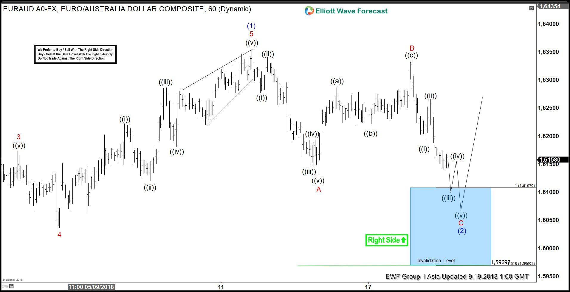 EURAUD Elliott Wave View: Reaching Support Zone