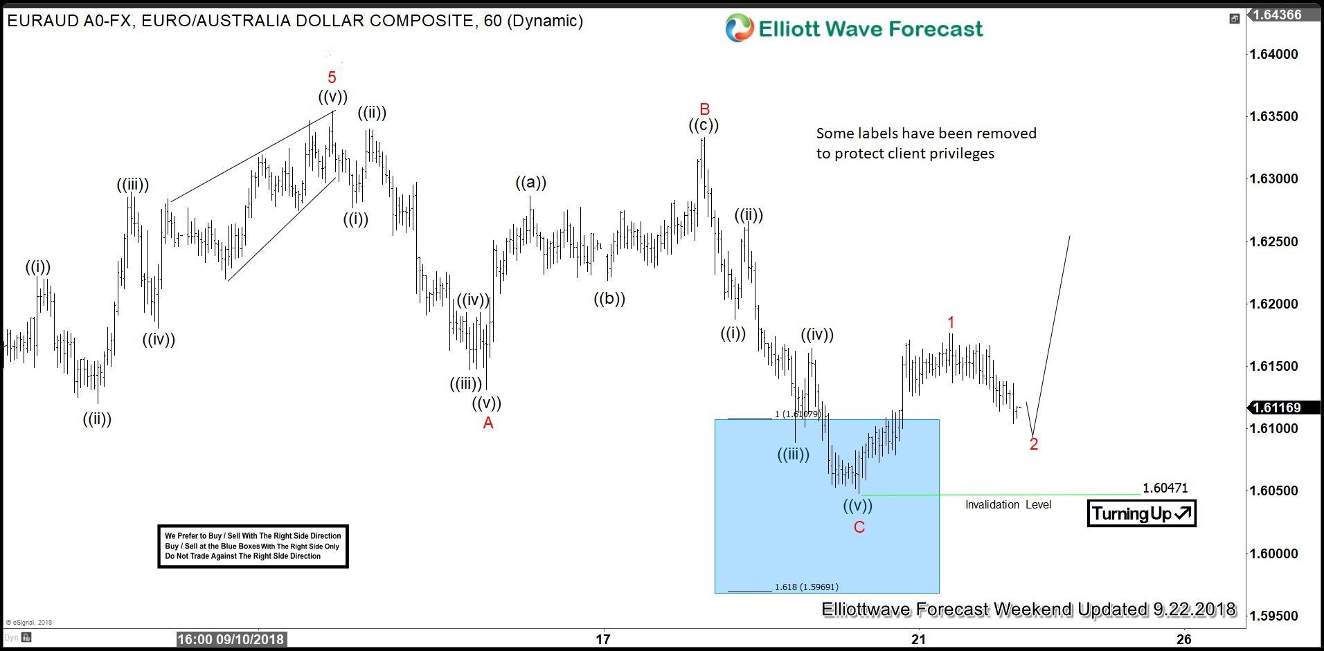 EURAUD, elliottwave, elliott wave, trading, forex