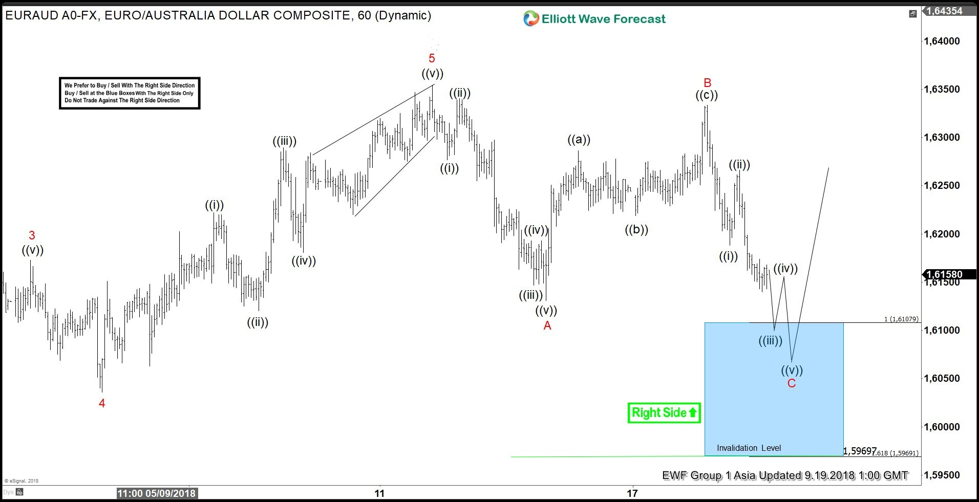 EURAUD, forex, elliottwave, elliott wave, patterns, technical analysis