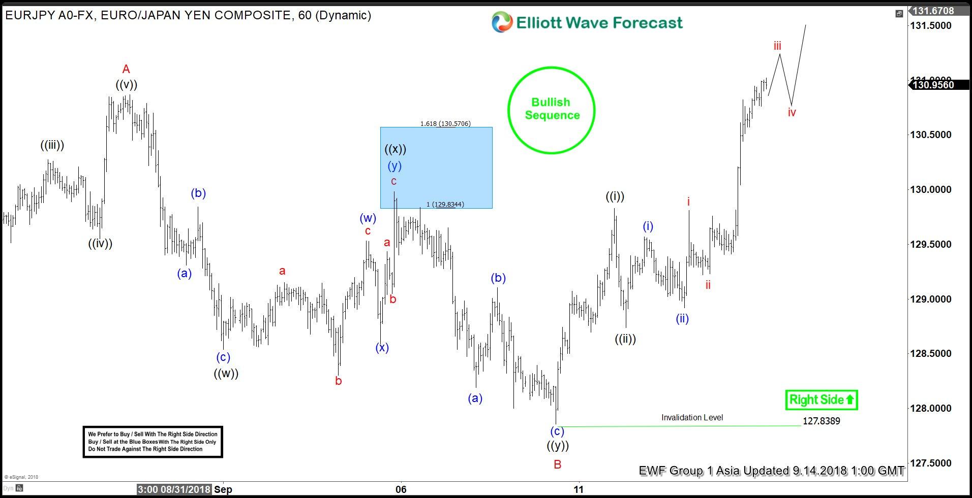 EURJPY Elliott Wave Analysis: Upside Has Started
