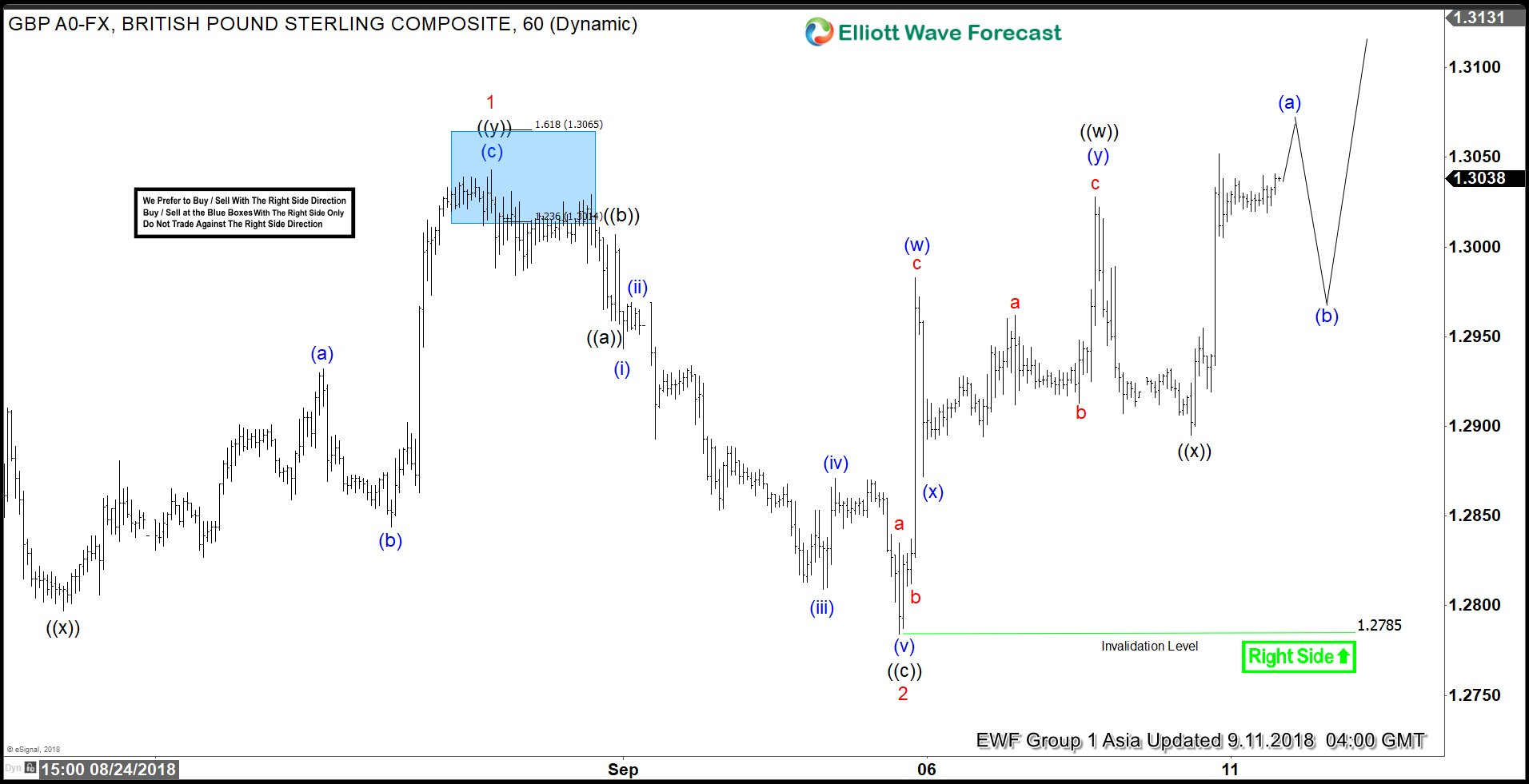 GBPUSD Elliott Wave Analysis: Calling Further Upside