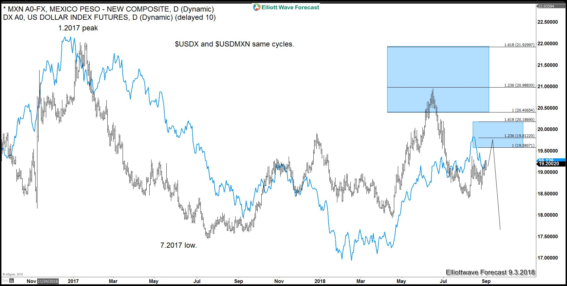 USDMXN Elliott Wave