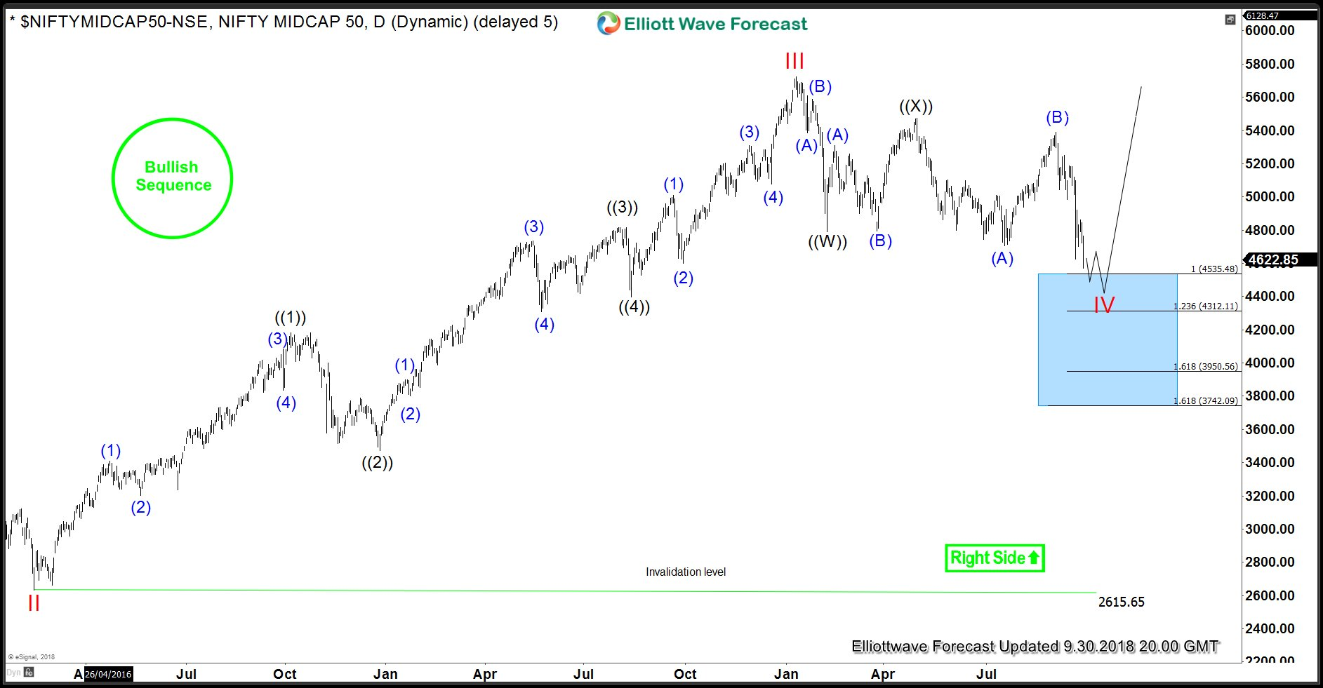 Nifty Midcap Daily Elliott Wave Analysis