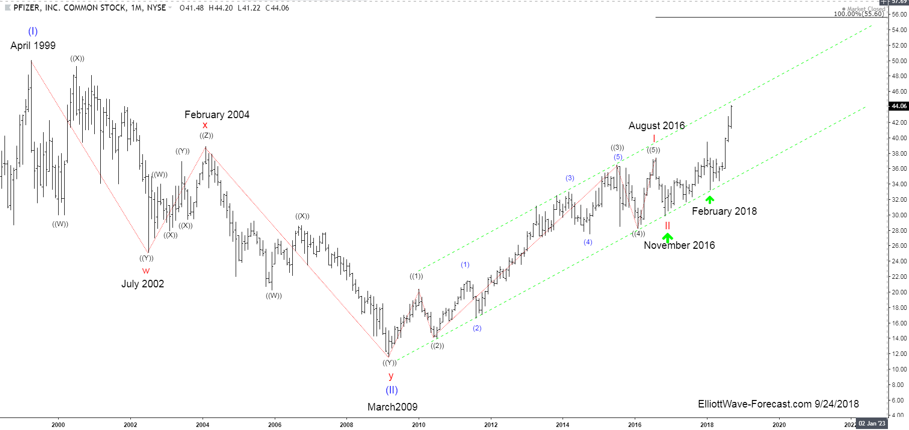 PFIZER Long Term Bullish Trend and Elliott Wave Cycles