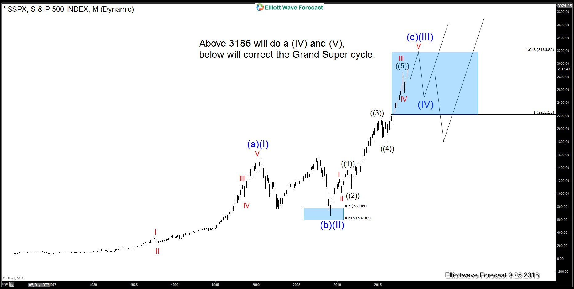 SPX500: The American Election and the Grand Supercycle