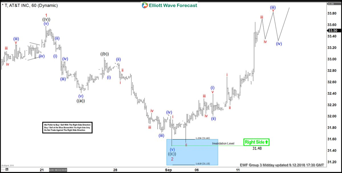 AT&T ( T ) Buying Elliott Wave Dips Into The Direction Of Right side