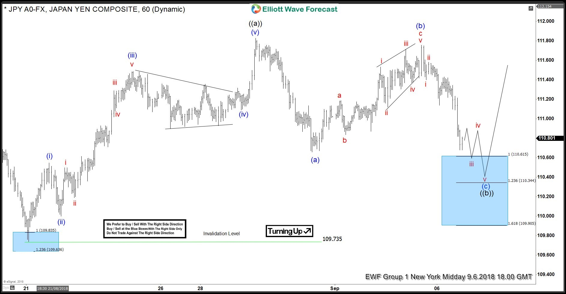 USDJPY: Elliott Wave Forecasting The Rally