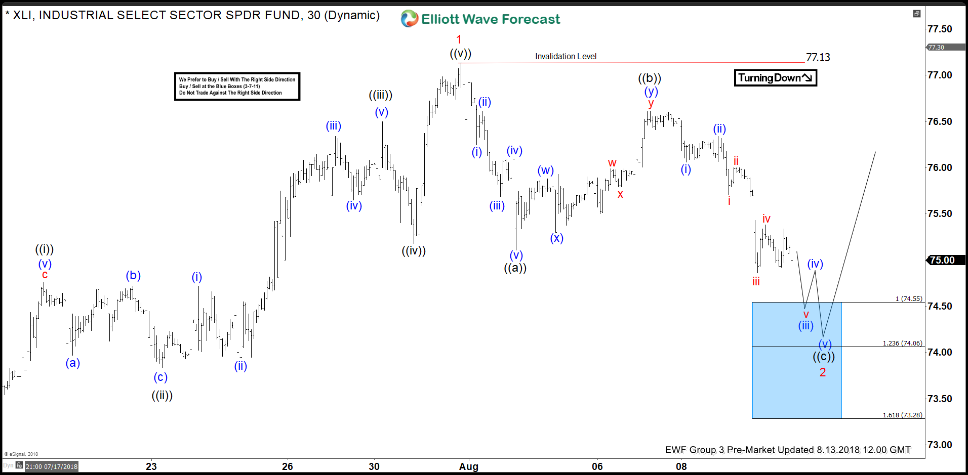 XLI Elliott Wave Analysis: Inflection Area Called The Rally