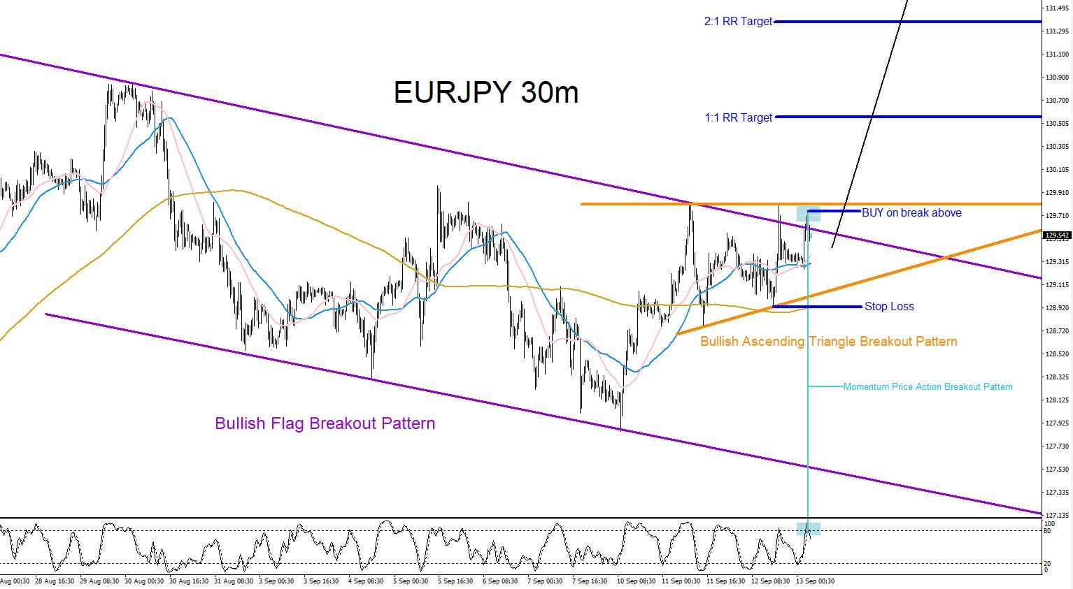 EURJPY : Trading Market Pattern Breakouts
