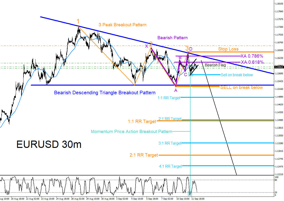 EURUSD : Expecting Move Lower