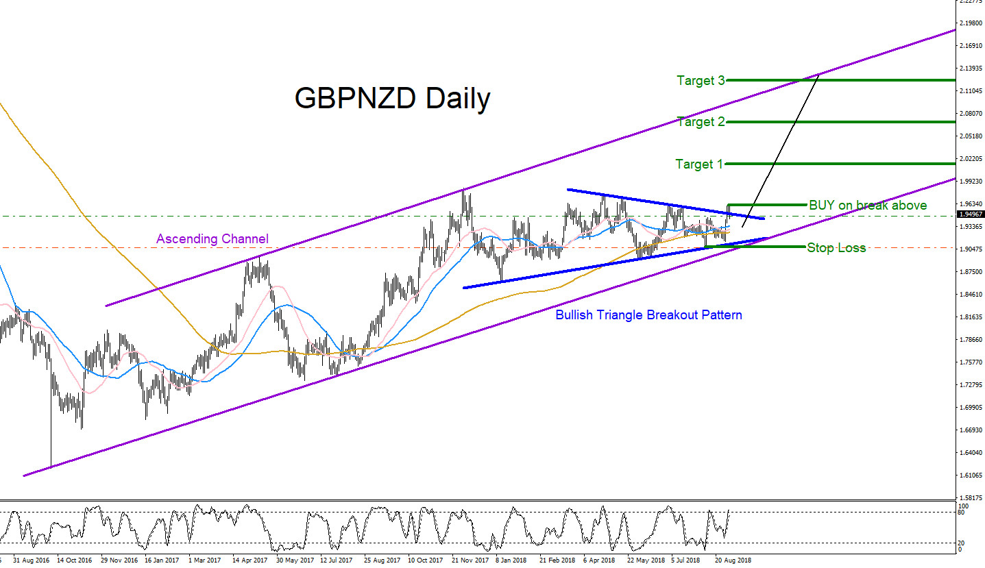 GBPNZD, Forex, Elliottwave, elliott wave, technical analysis, pattern, patterns