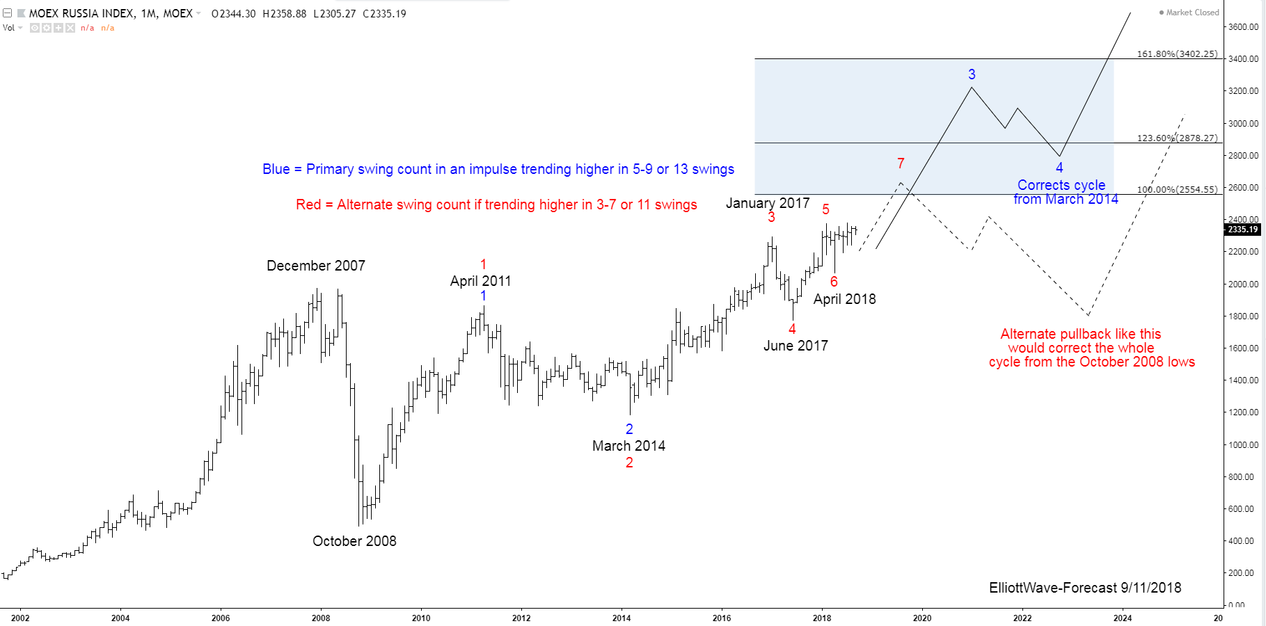 The Micex Index Long Term Bullish Trend and Cycles