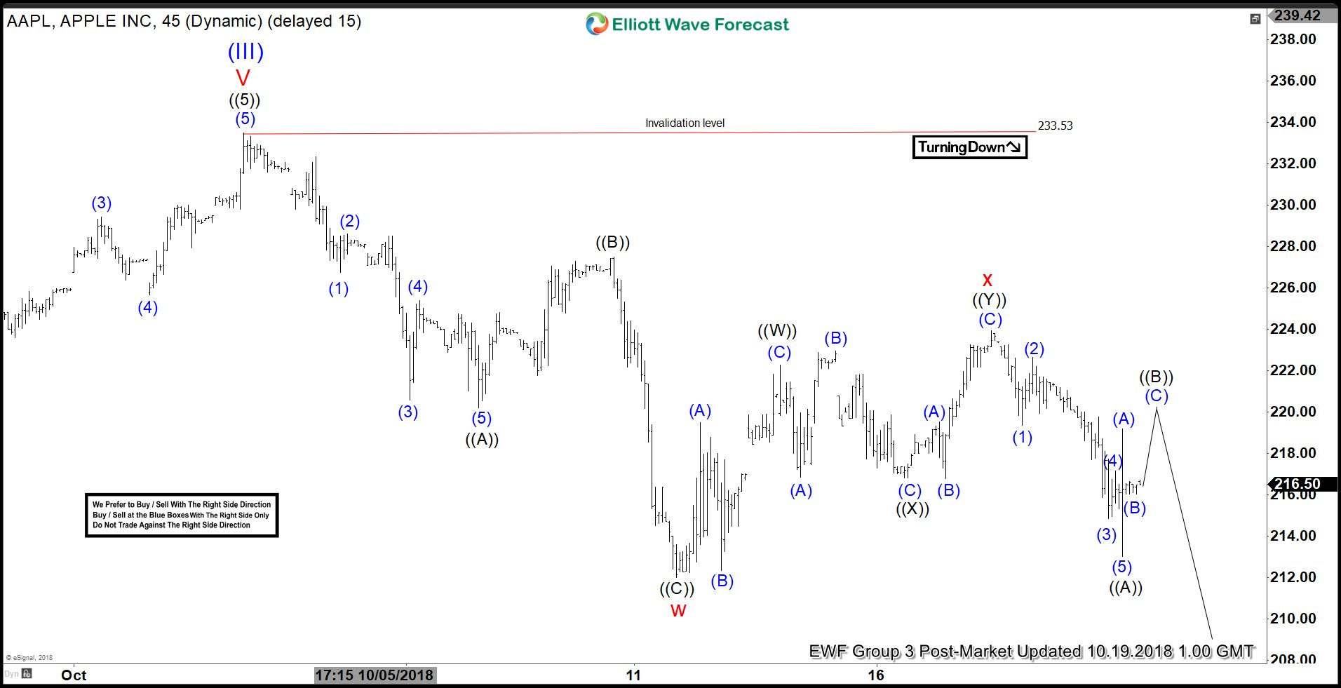 AAPL Elliott Wave View: Ready For Next Leg Lower