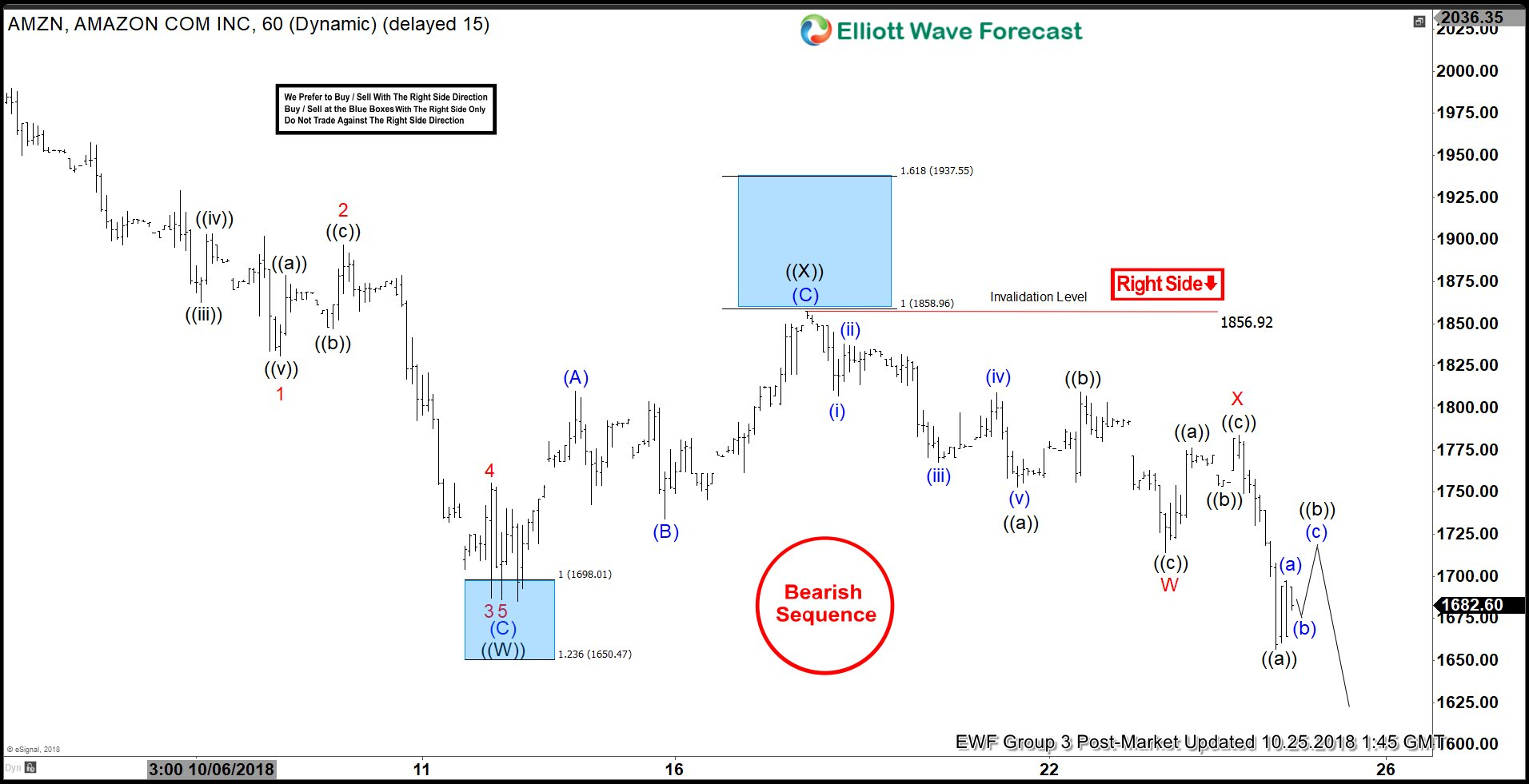Amazon Elliott Wave View: Favoring More Downside