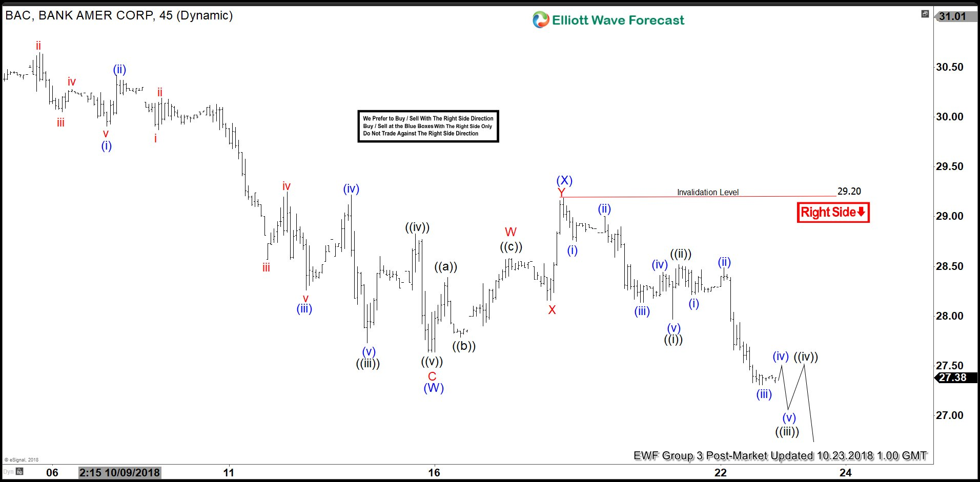 BAC Elliott Wave View: Started The Next Leg Lower