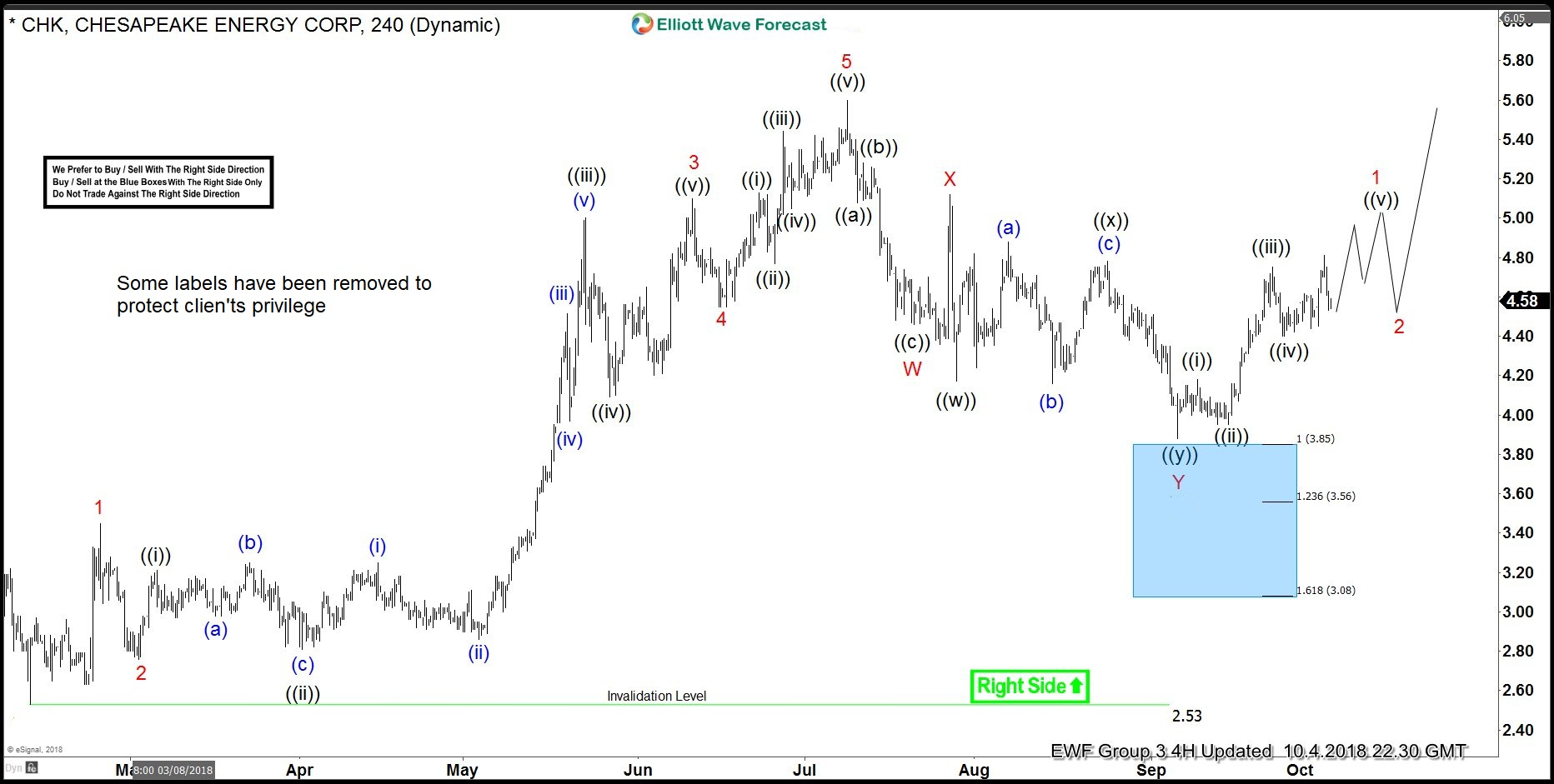 CHK Elliott Wave View: Found Buyers in Blue Box and Rallied