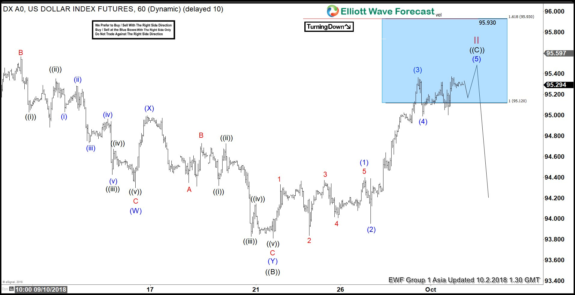 DXY Ending The Elliott Wave Flat Correction