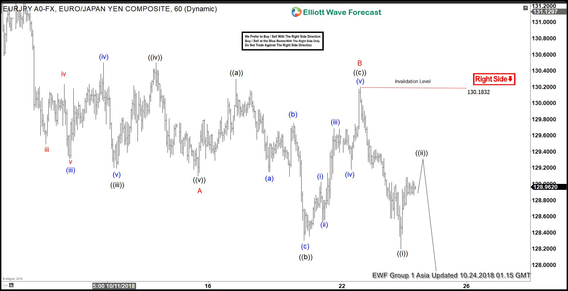 EURJPY Elliott Wave Analysis: More Downside Expected