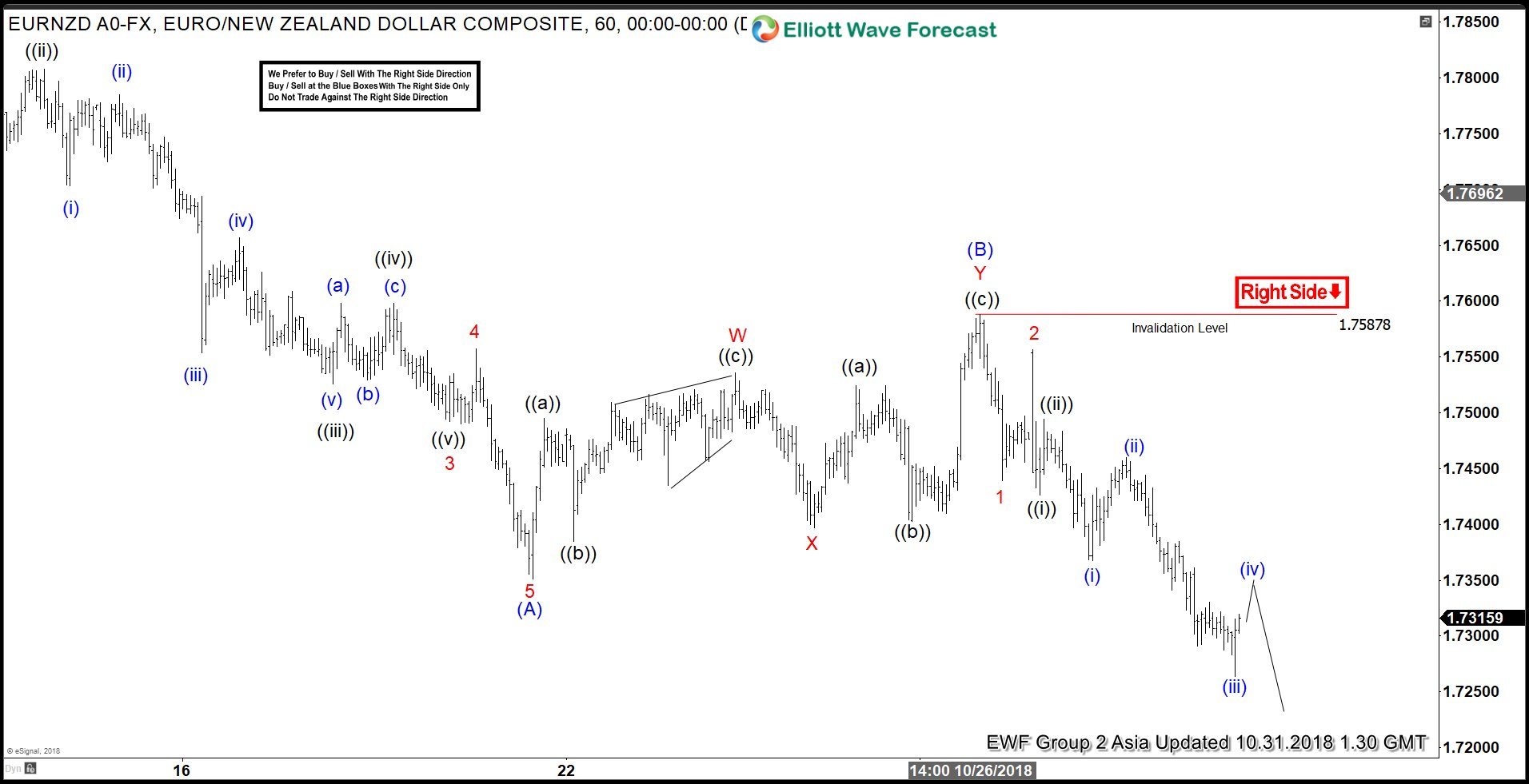 EURNZD: Elliott Wave Showing Incomplete Sequence