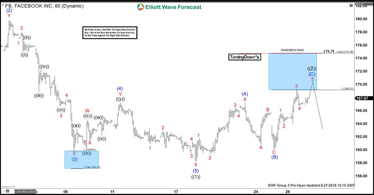 Facebook Elliott Wave View: Found Sellers in Blue Box Area