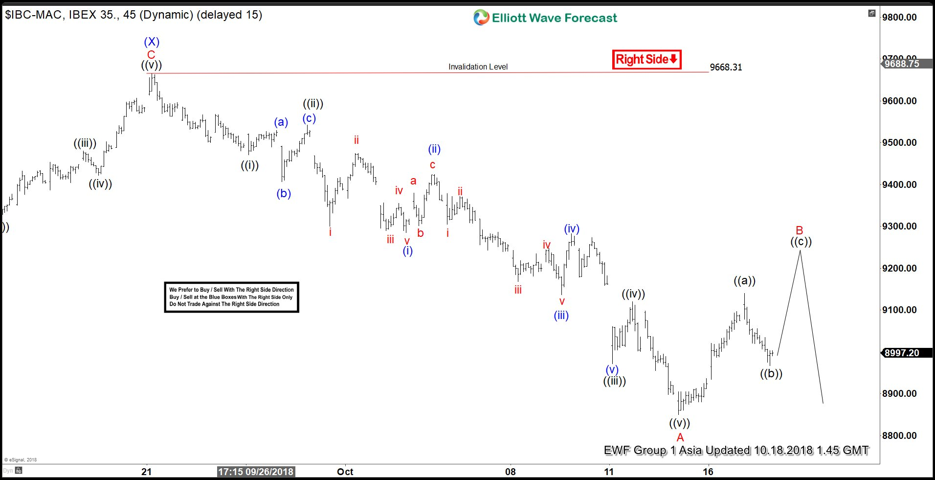 IBEX Elliott Wave Calling Rally To Fail For Further Downside