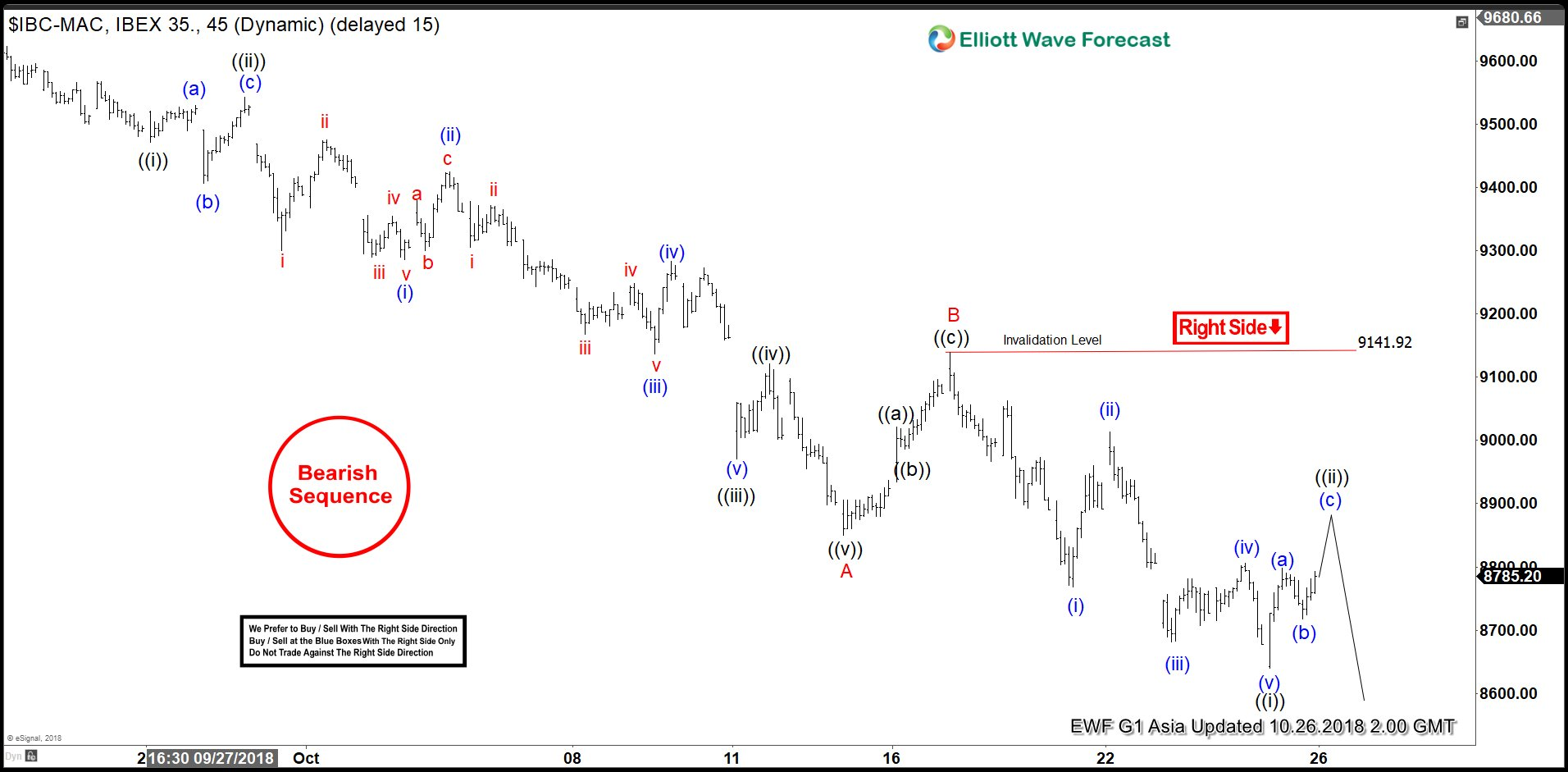 Elliott Wave: Further Downside Looming Large For IBEX?