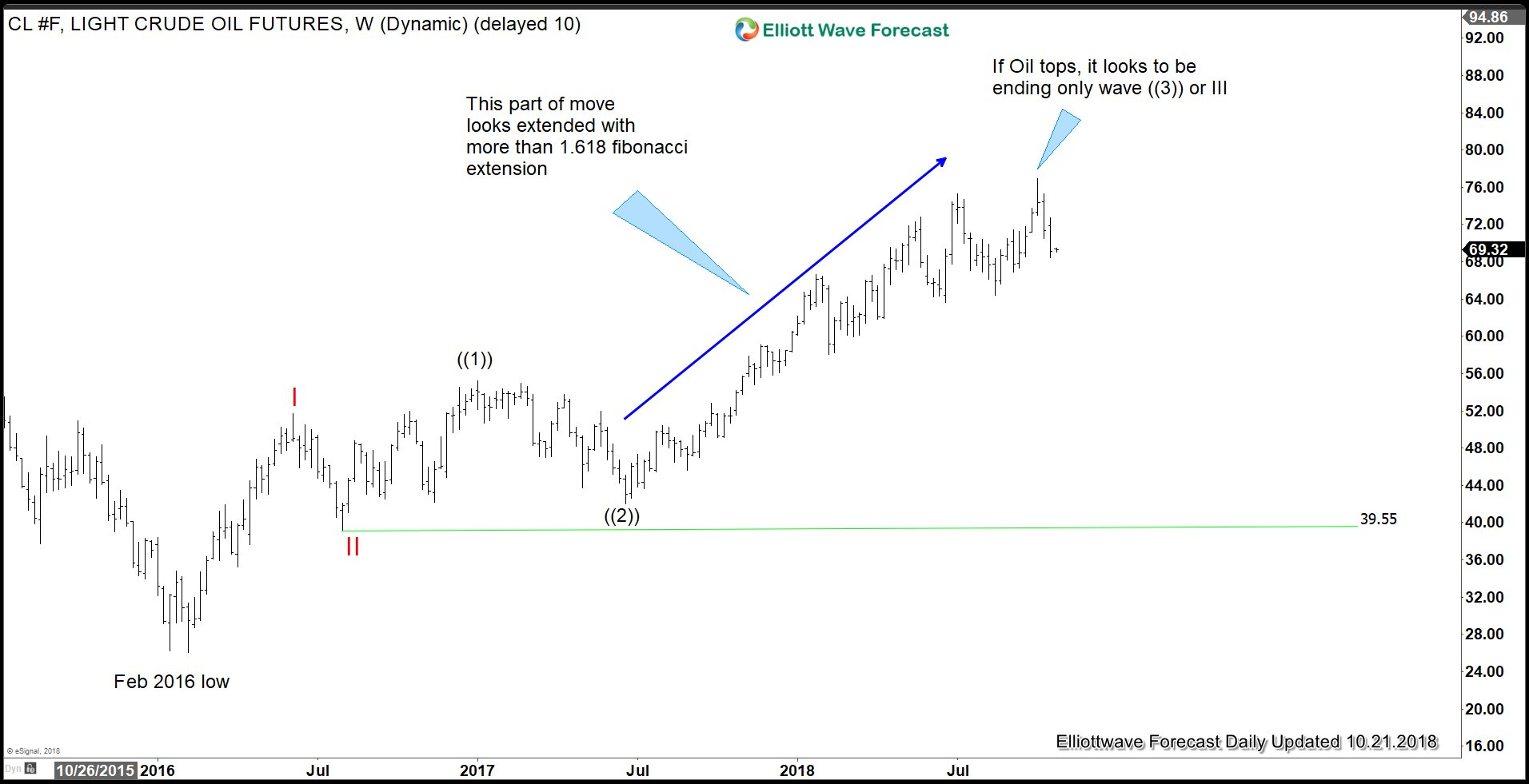 Oil Elliott Wave Long Term Outlook