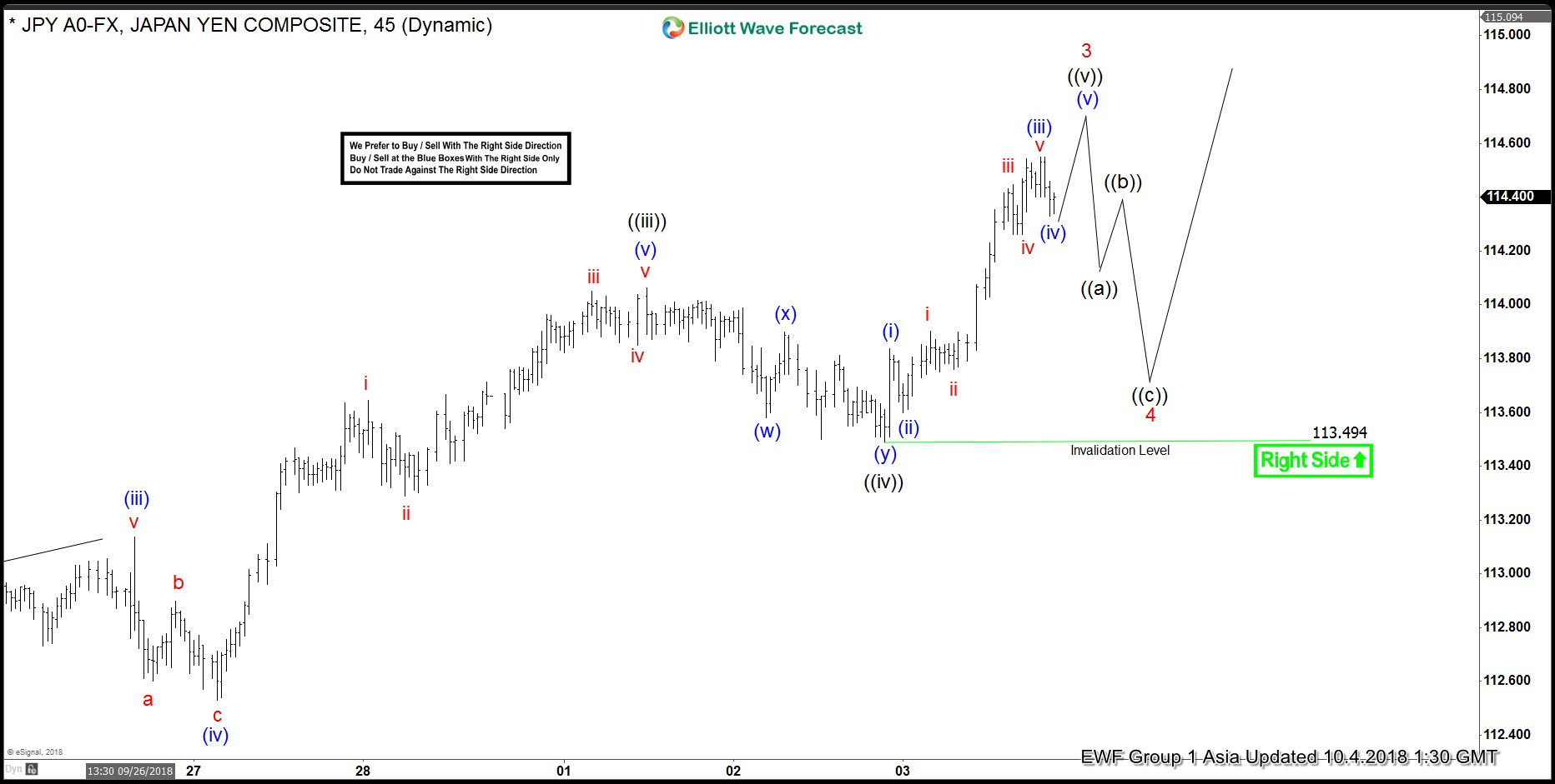 USDJPY Elliott Wave Suggest Extension Towards 118.24-120.30 Next