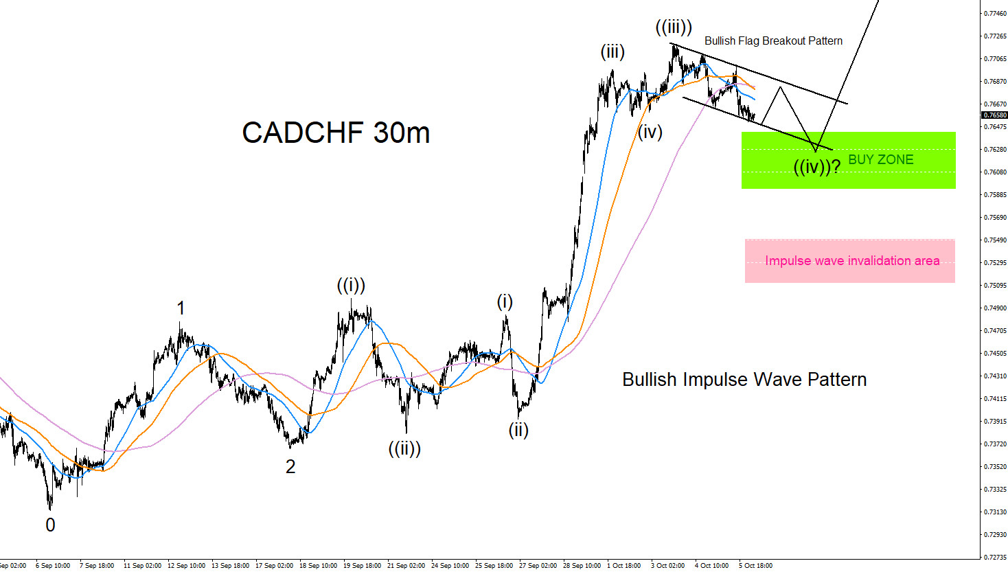 CADCHF : Possible Impulse Wave Pattern?