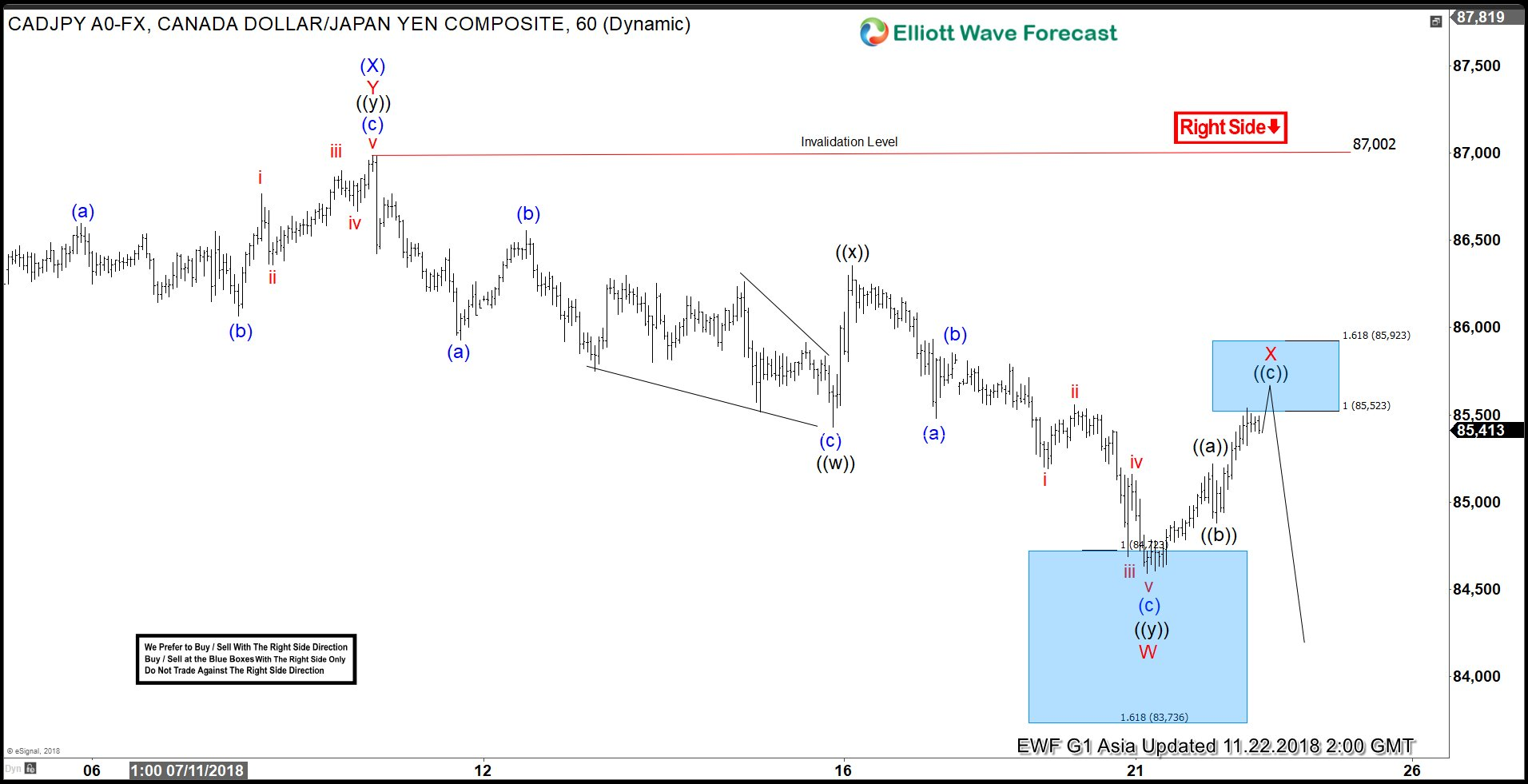 CADJPY Elliott Wave: Incomplete Sequence Calling Lower