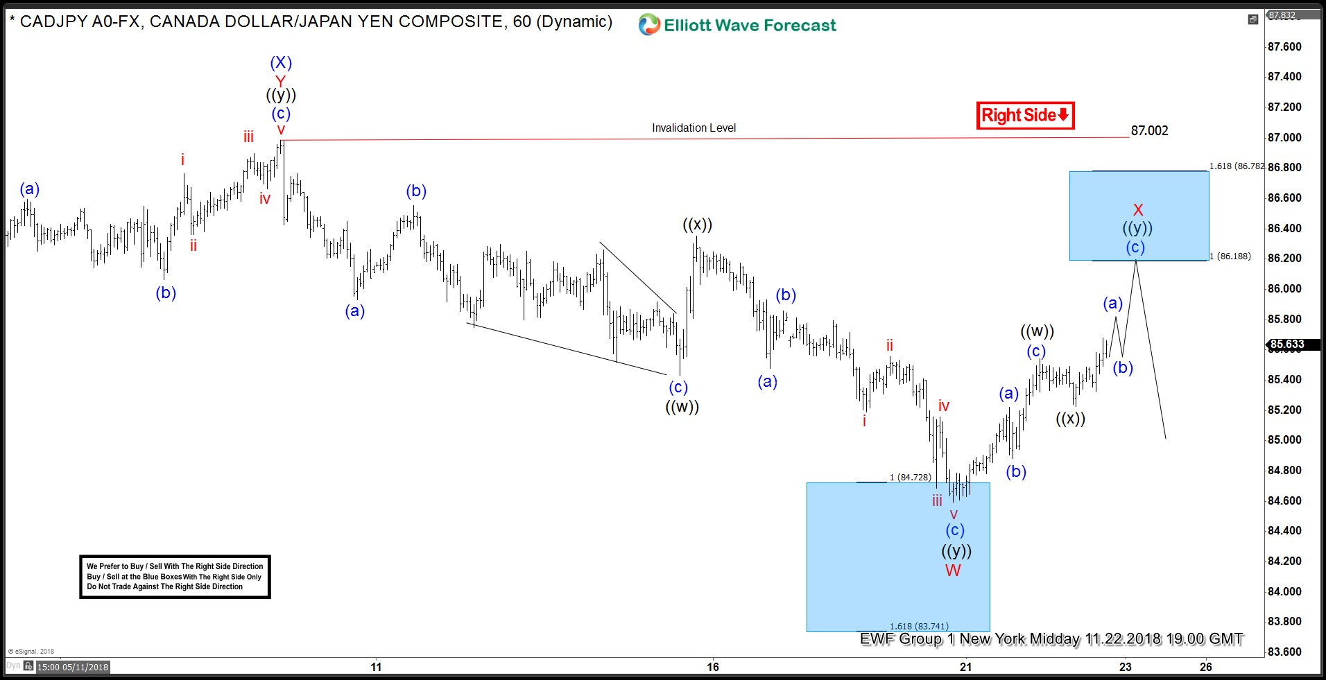 CADJPY 1 Hour Elliott Wave Analysis