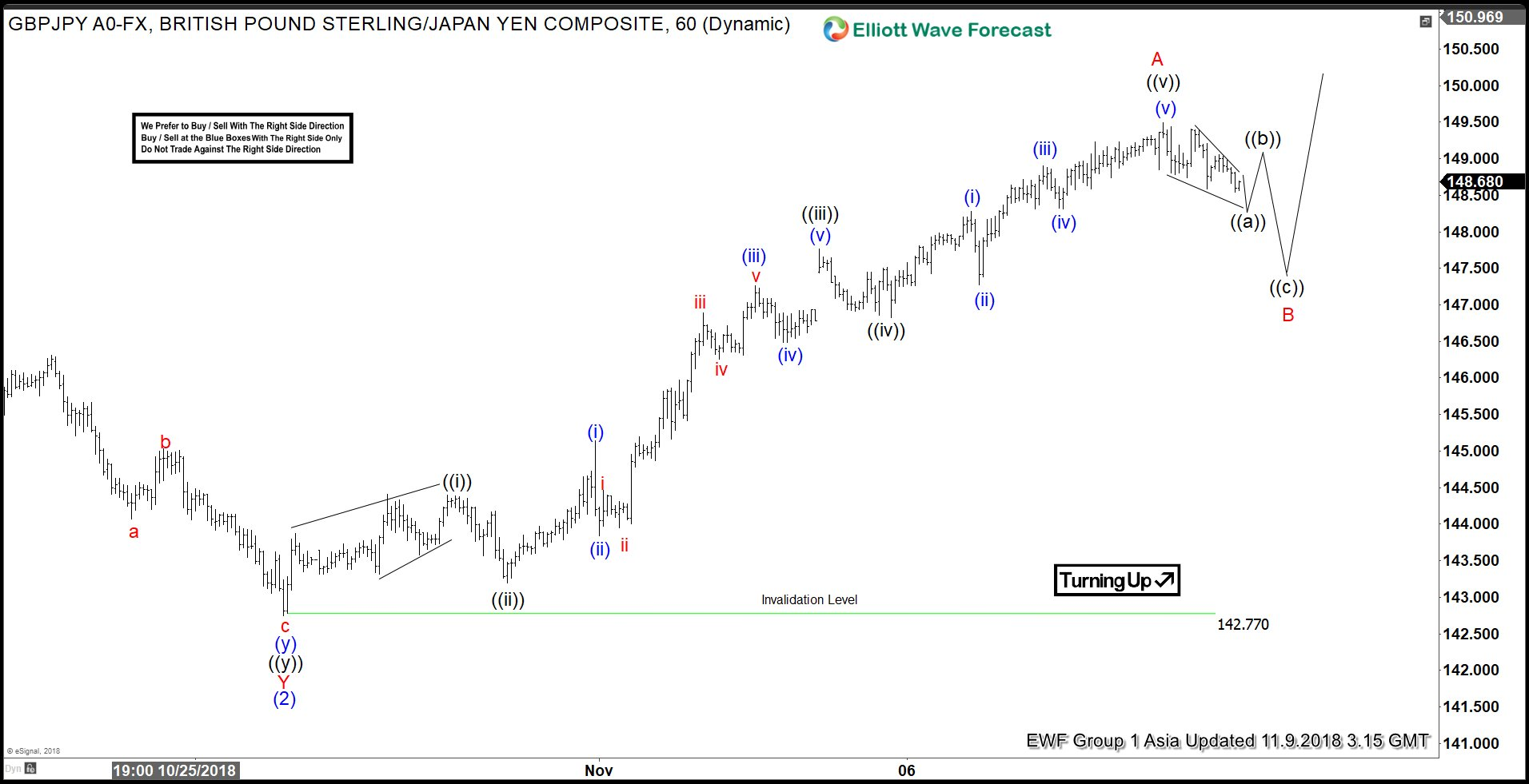 Elliott Wave Analysis: GBPJPY in Correction Before Next Leg Higher