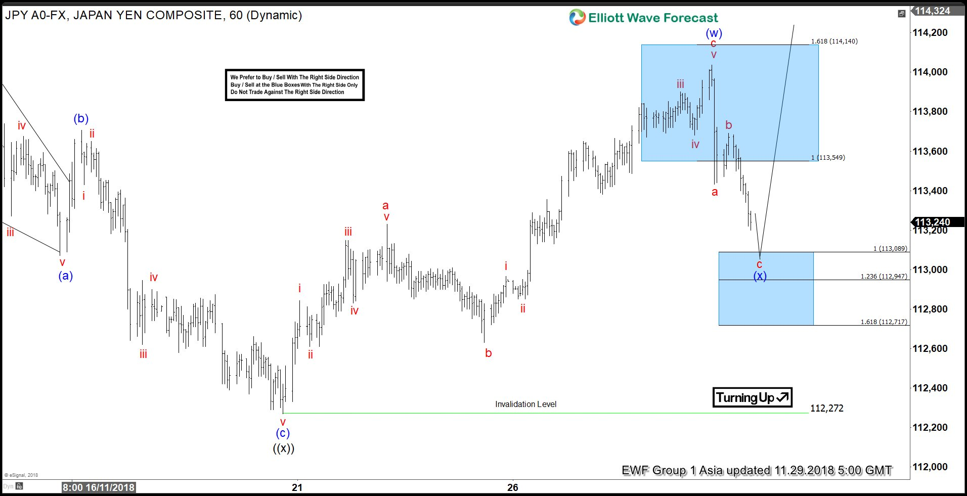 Elliott Wave Analysis: USDJPY Looking for Further Strength