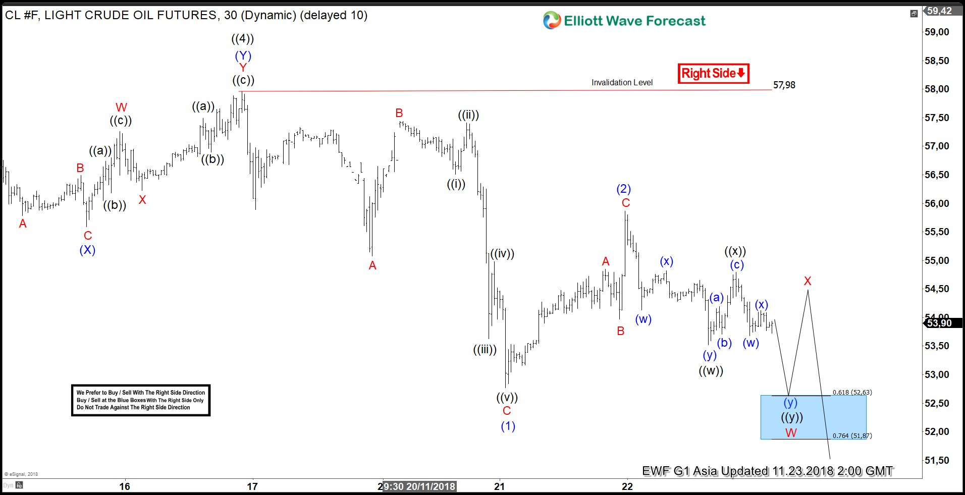 Elliott Wave Analysis: Further Downside Expected in Oil