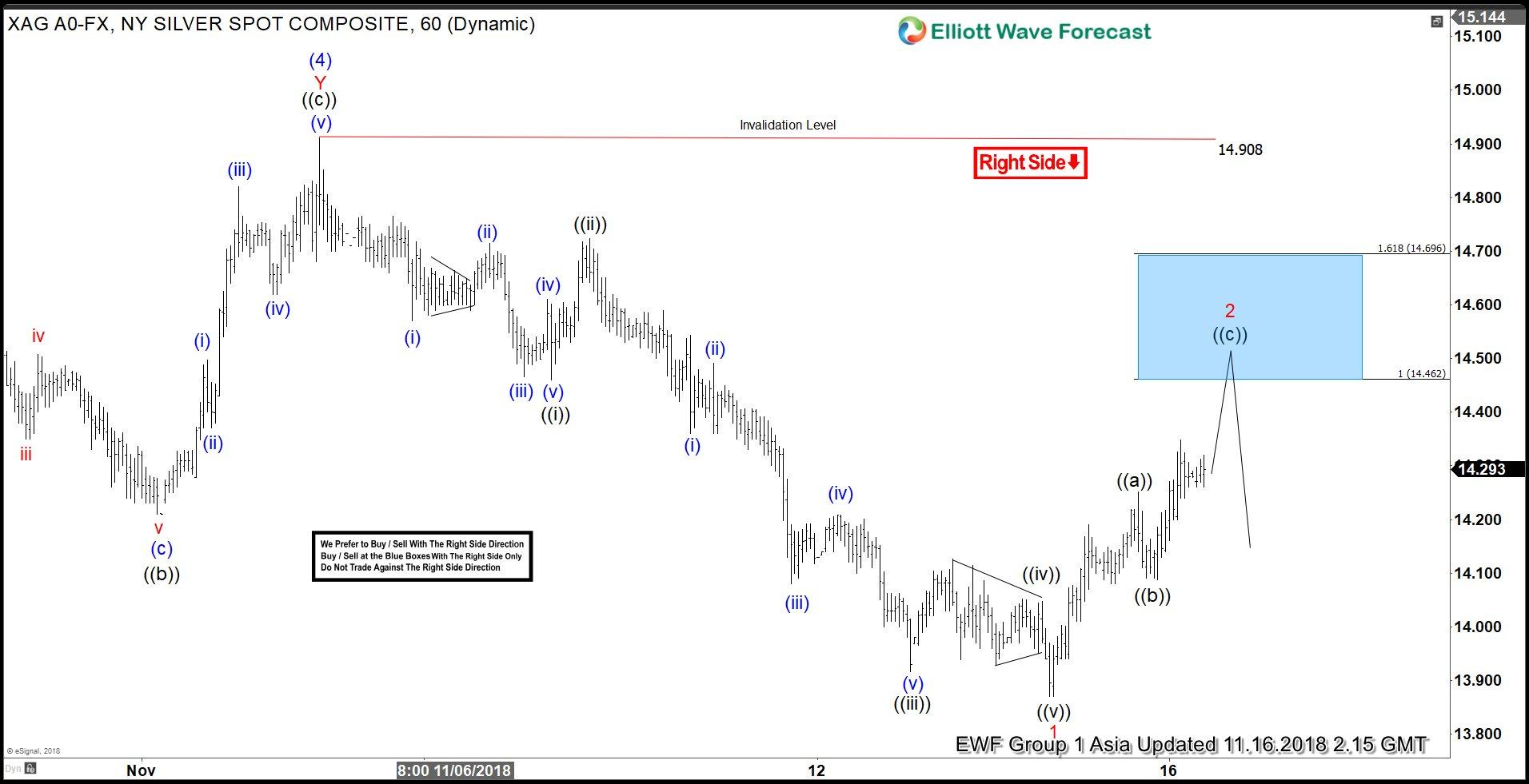Elliott Wave Analysis: Another Dead Cat Bounce in Silver?