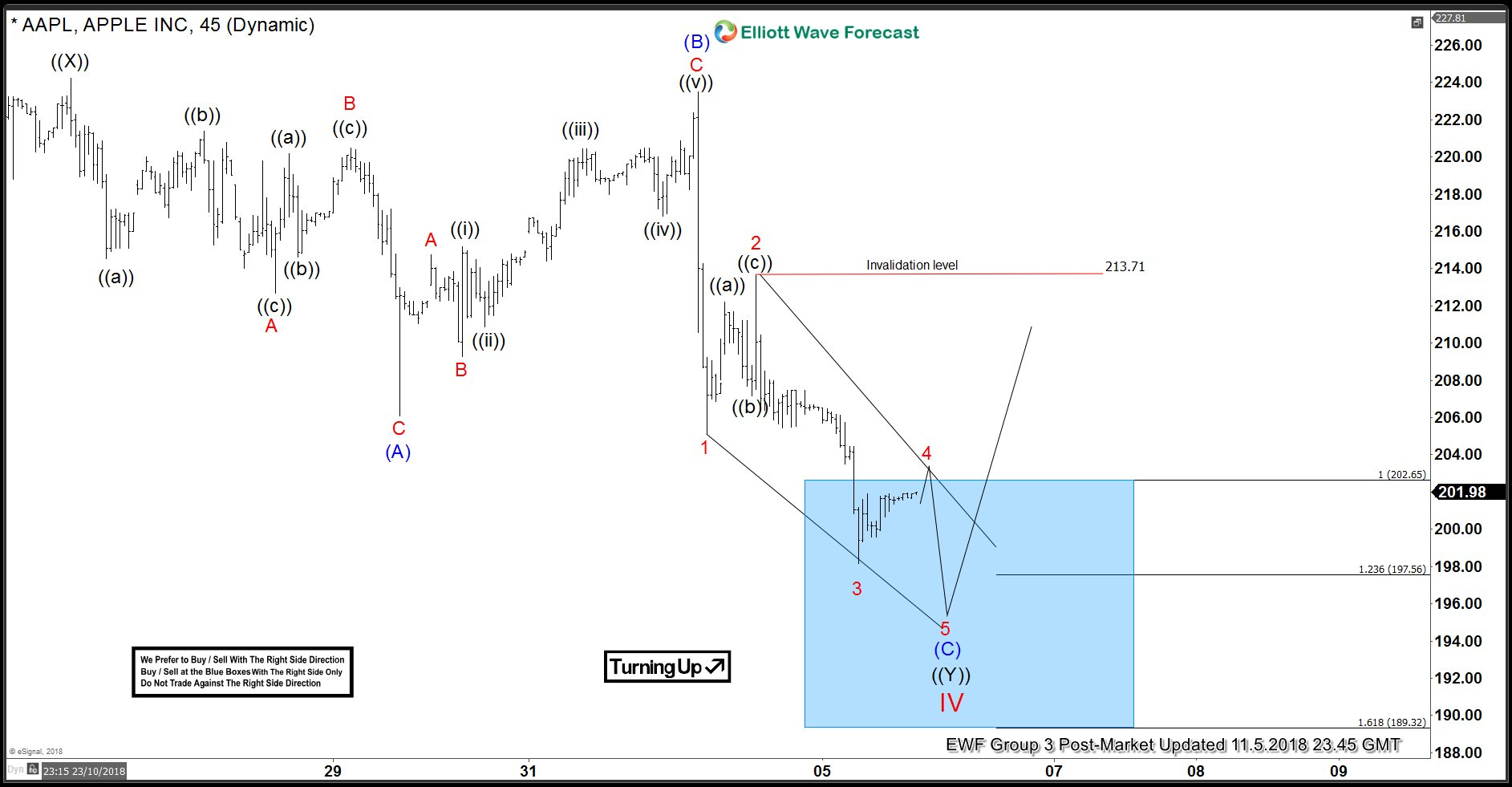 AAPL 1 hour Elliott Wave