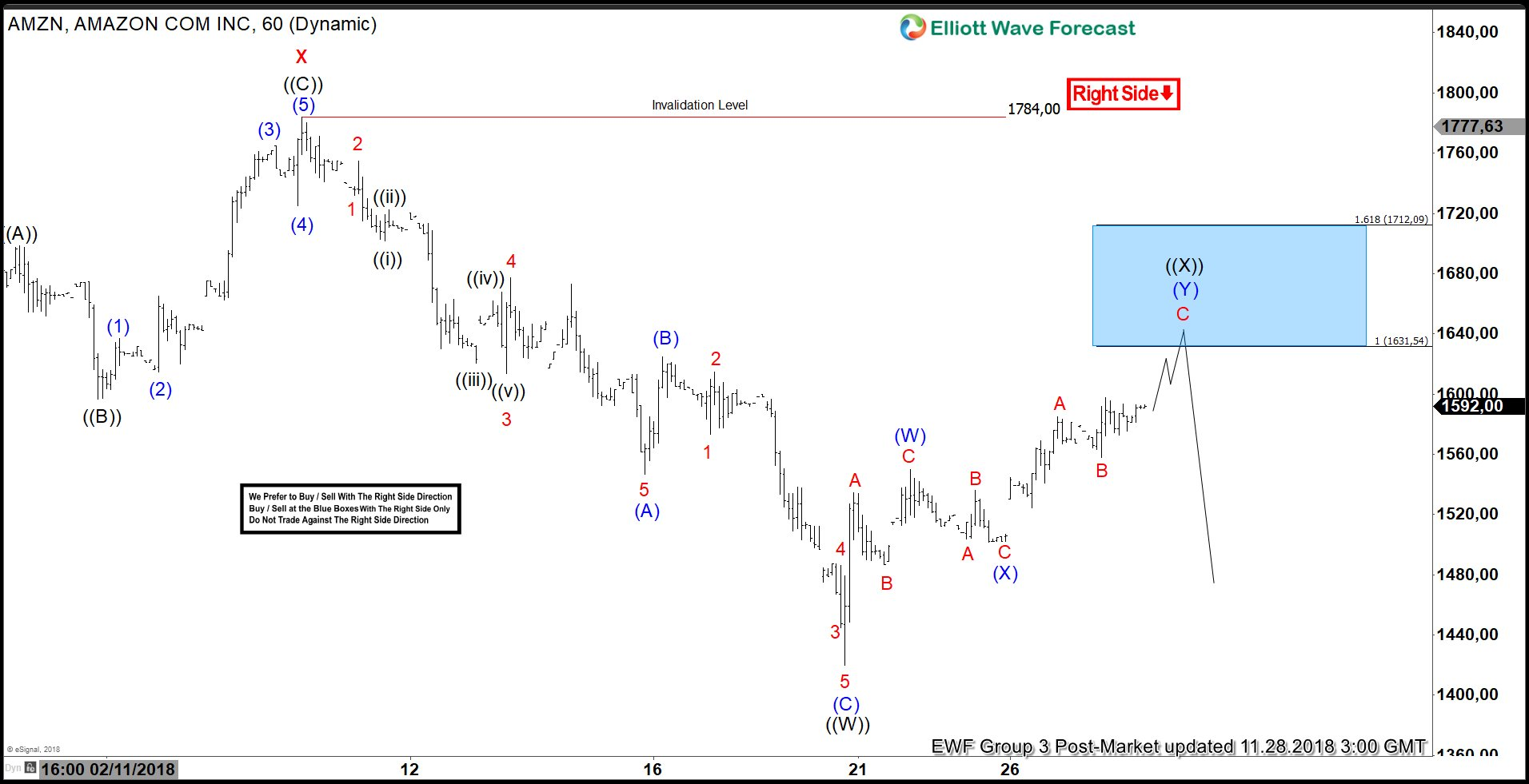 Elliott Wave Analysis: Amazon Rally Should Fail for Yet Another Low