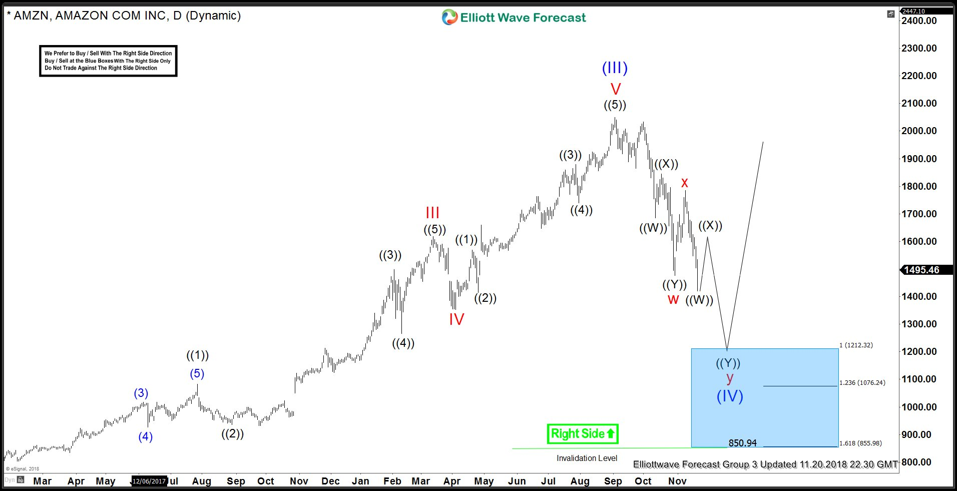 Amazon (AMZN) Elliott Wave Analysis - Daily Time Frame