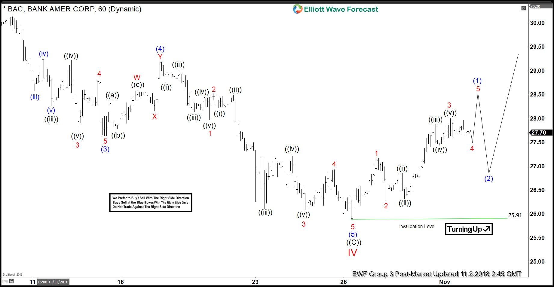 BAC Elliott Wave Analysis: Correction Ended