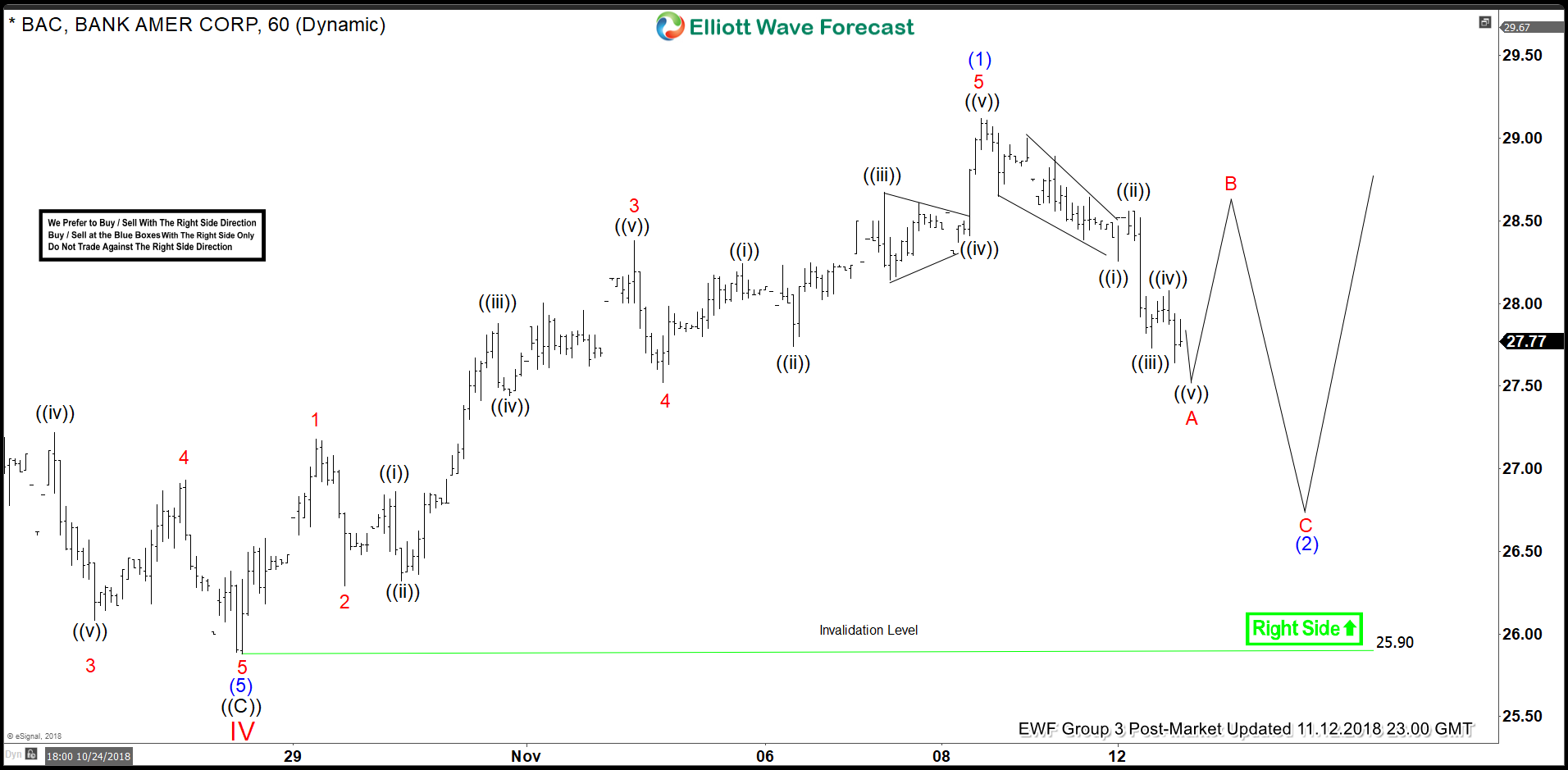 BAC Elliott Wave Dips Are Expected To Remain Supported