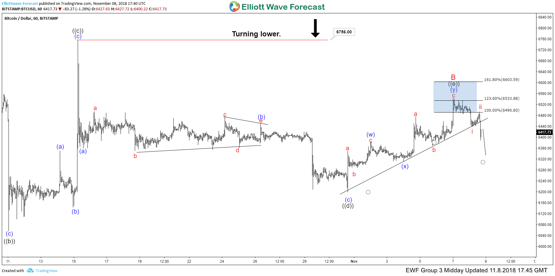 Bitcoin Elliott Wave View: Reacting lower From Blue Box